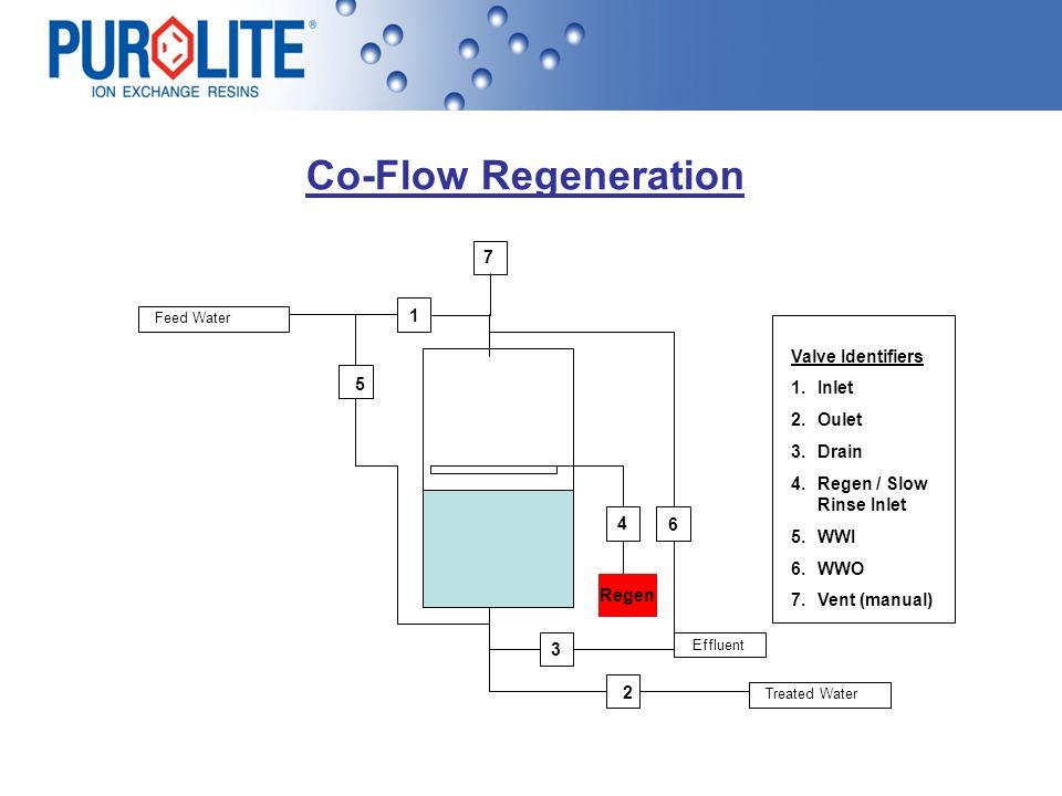 Co-Flow Regeneration 7 1 Valve Identifiers Inlet 5 Oulet Drain