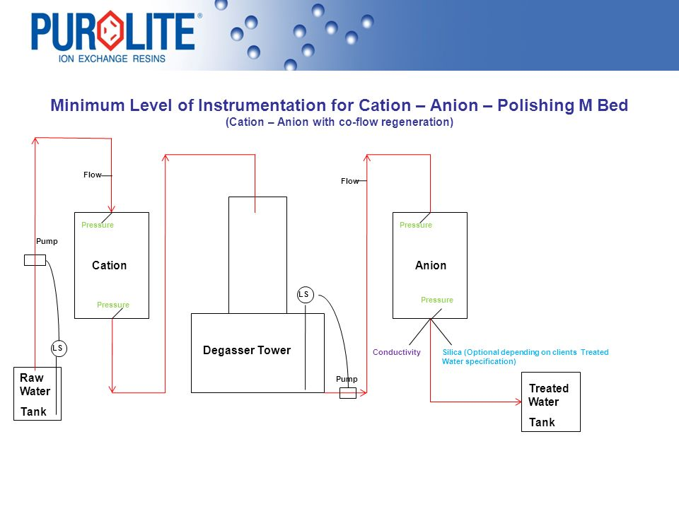 Minimum Level of Instrumentation for Cation – Anion – Polishing M Bed (Cation – Anion with co-flow regeneration)