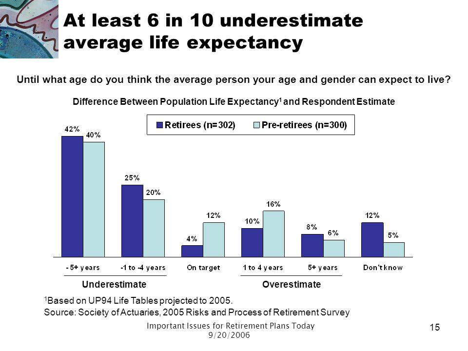 At least 6 in 10 underestimate average life expectancy