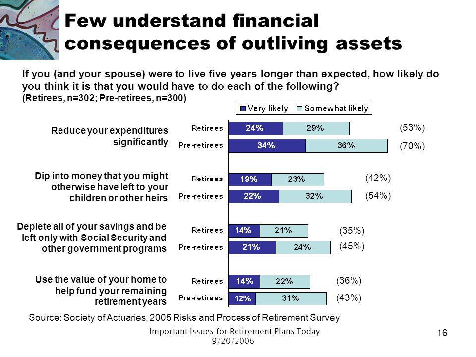 Few understand financial consequences of outliving assets