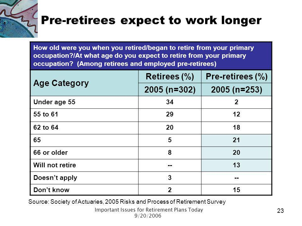 Pre-retirees expect to work longer
