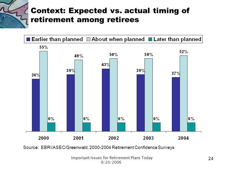 Context: Expected vs. actual timing of retirement among retirees