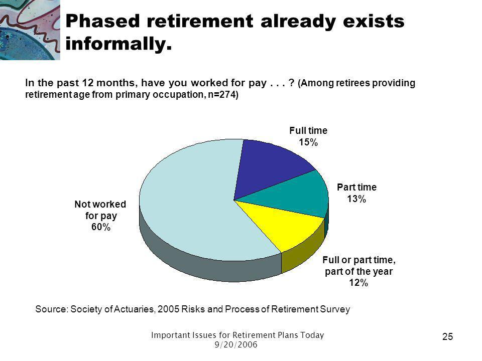 Phased retirement already exists informally.