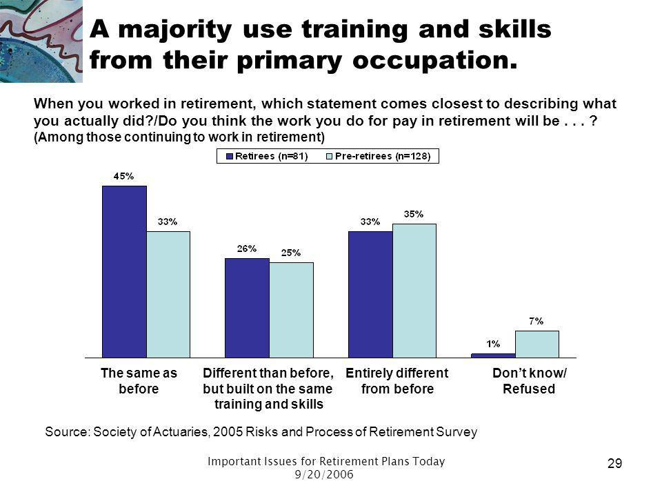 A majority use training and skills from their primary occupation.