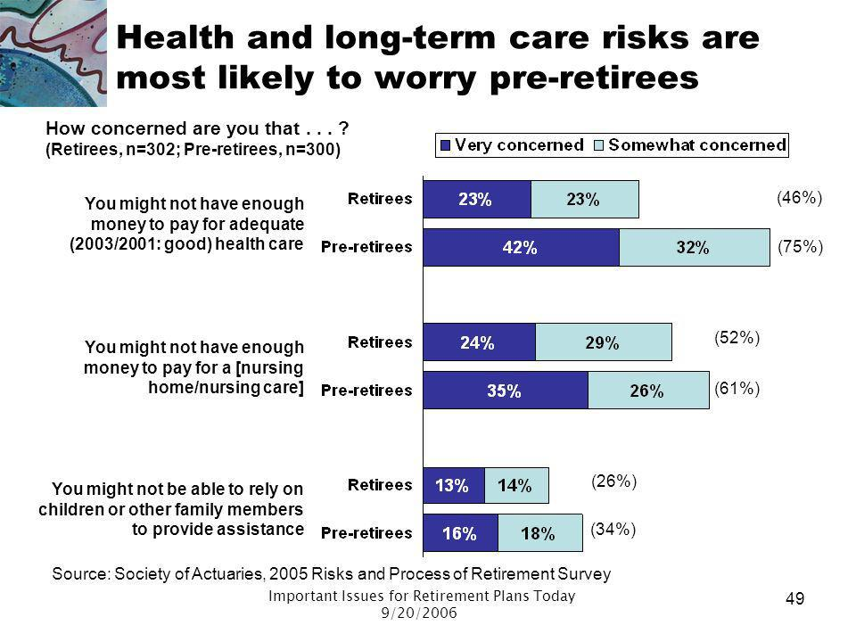 Health and long-term care risks are most likely to worry pre-retirees