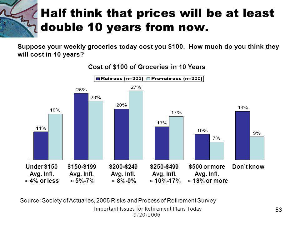 Half think that prices will be at least double 10 years from now.