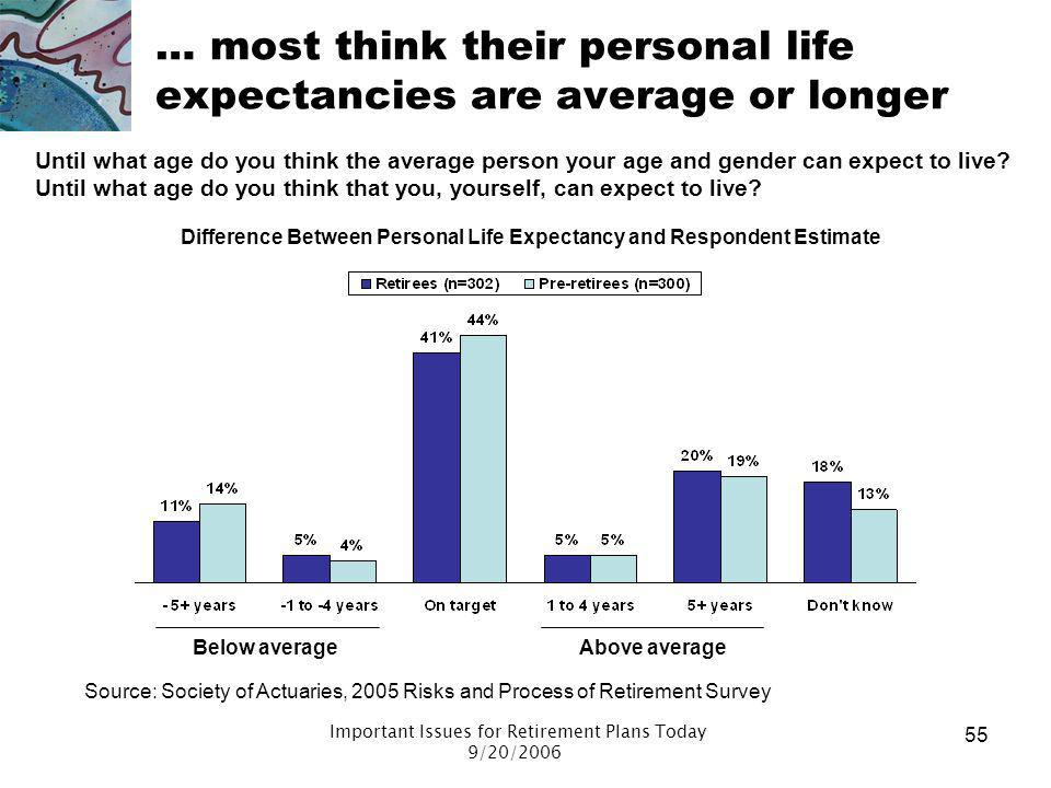 … most think their personal life expectancies are average or longer