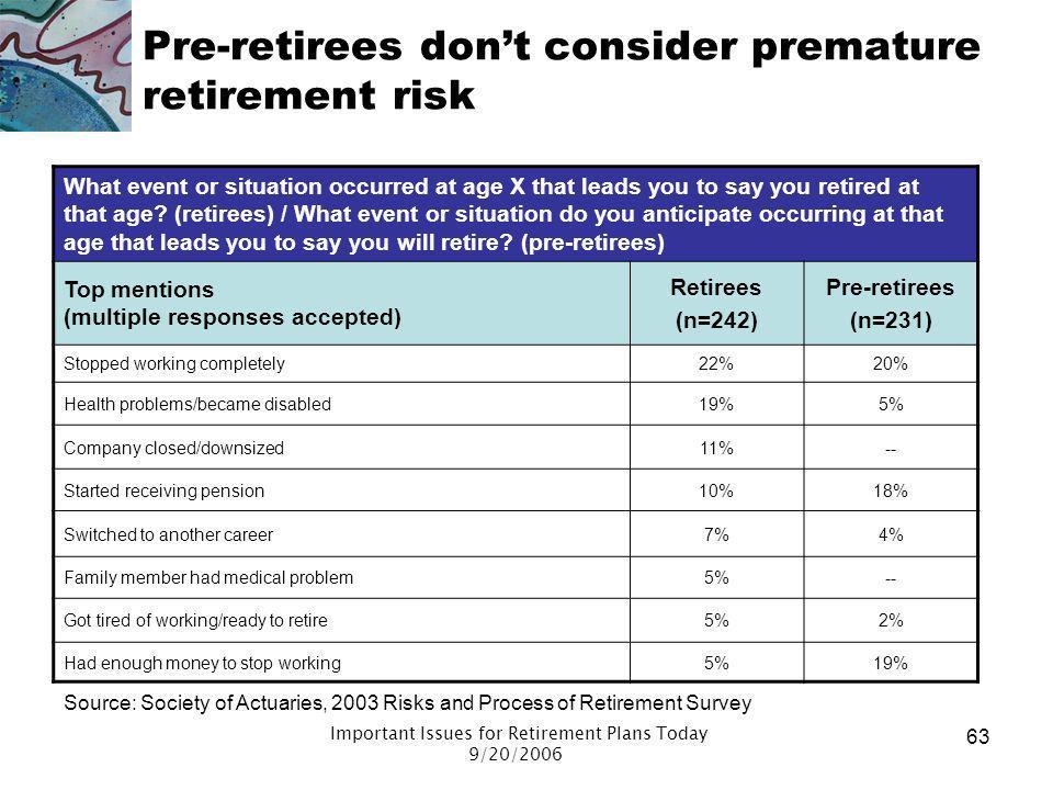 Pre-retirees don't consider premature retirement risk
