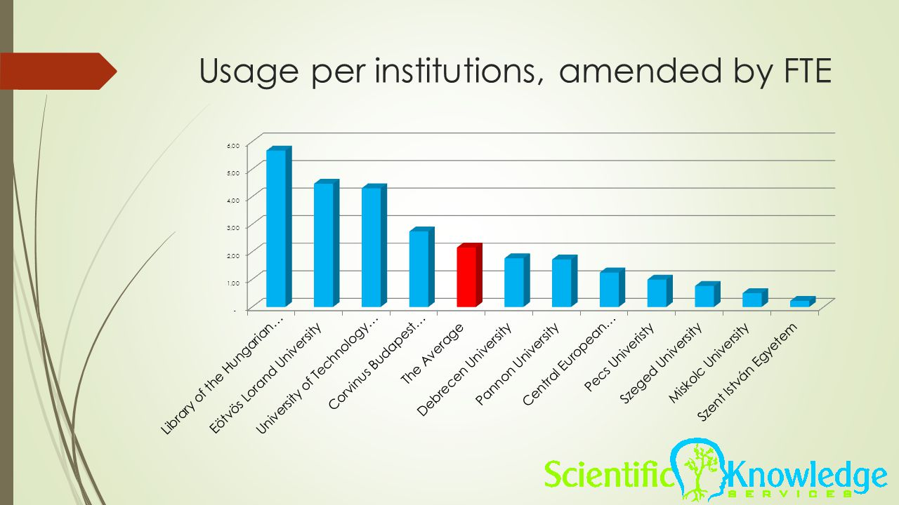 Usage per institutions, amended by FTE