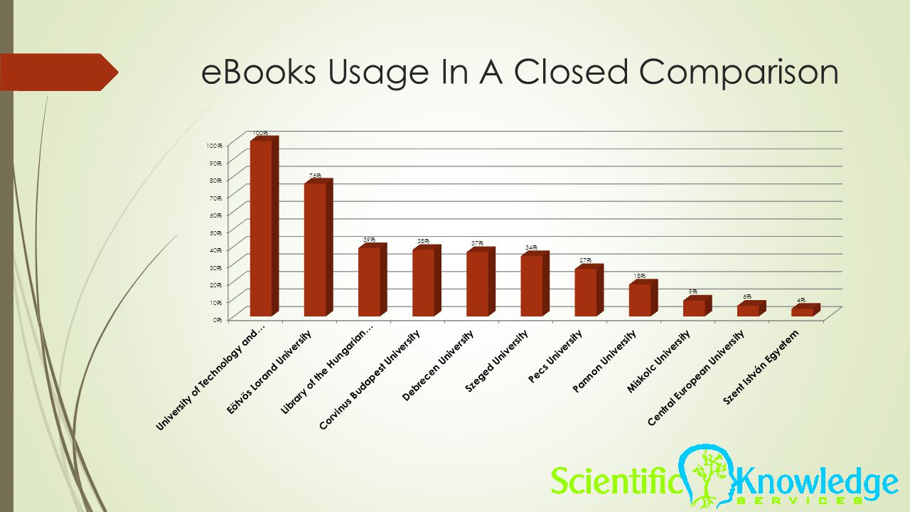 eBooks Usage In A Closed Comparison