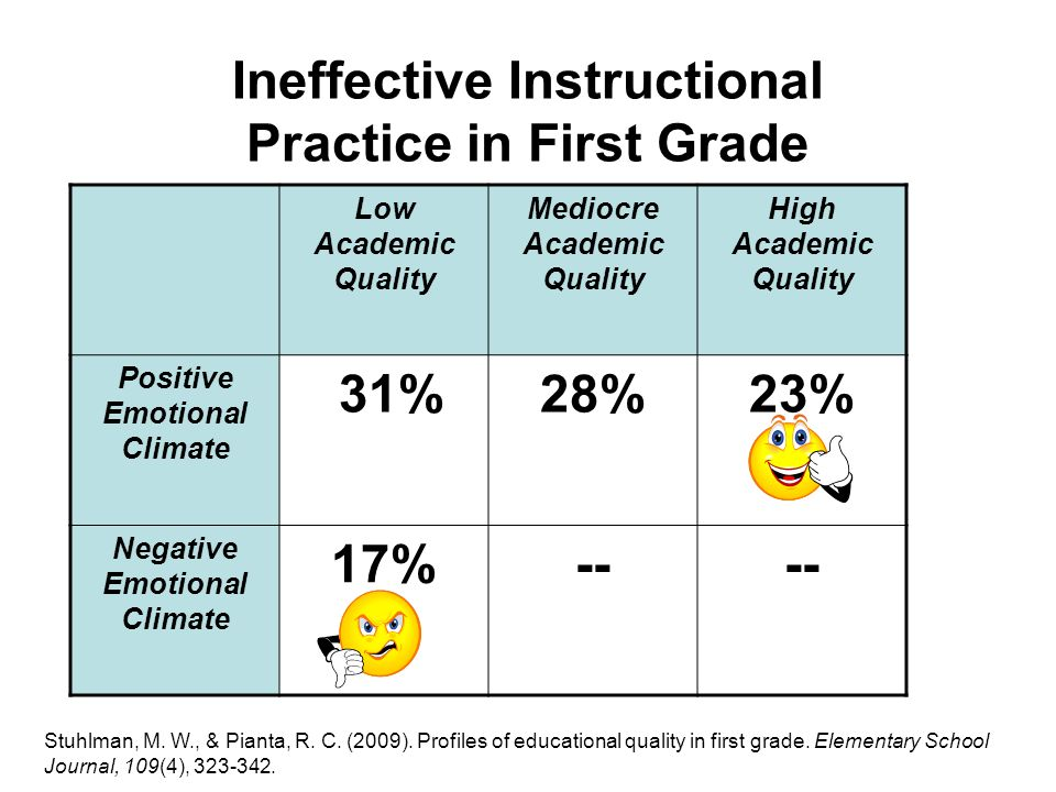 Ineffective Instructional Practice in First Grade