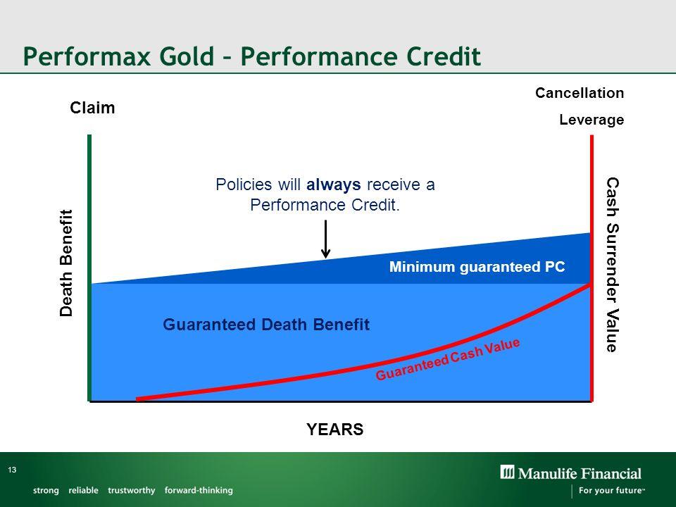 Performax Gold – Performance Credit