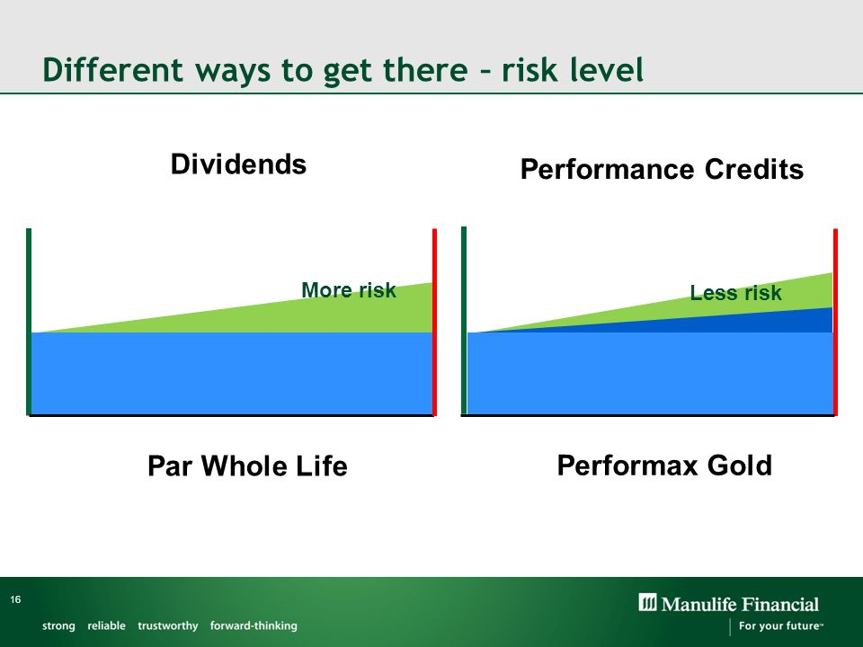Different ways to get there – risk level