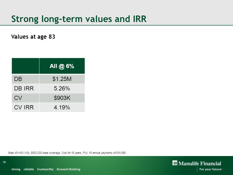 Strong long-term values and IRR