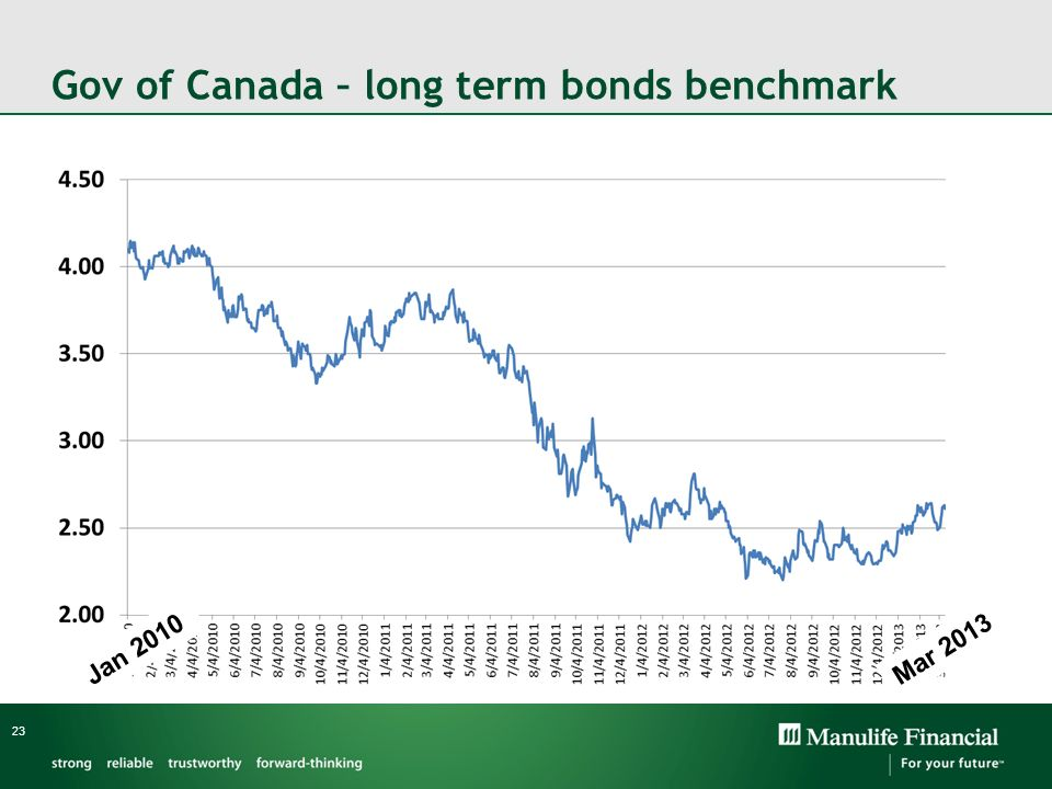 Gov of Canada – long term bonds benchmark