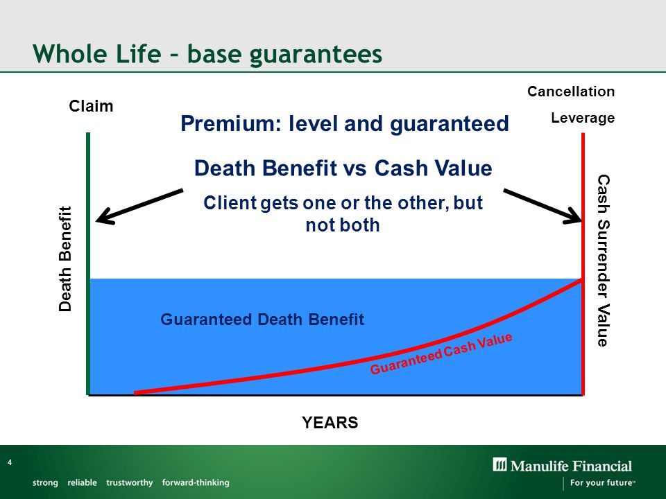 Whole Life – base guarantees