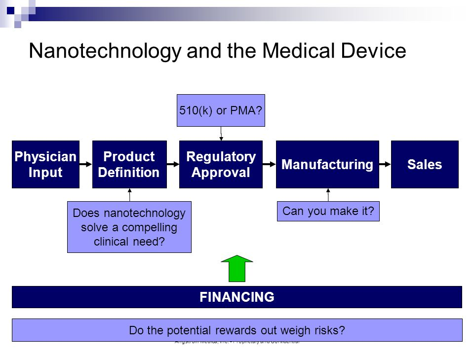 Nanotechnology and the Medical Device