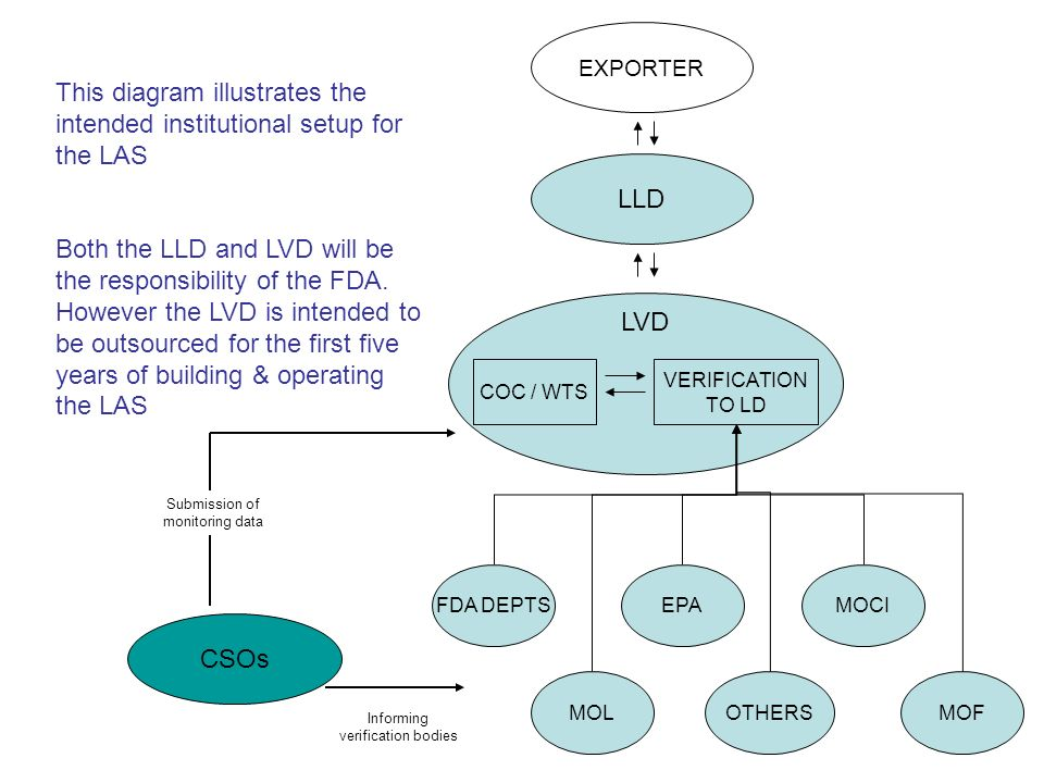 This diagram illustrates the intended institutional setup for the LAS