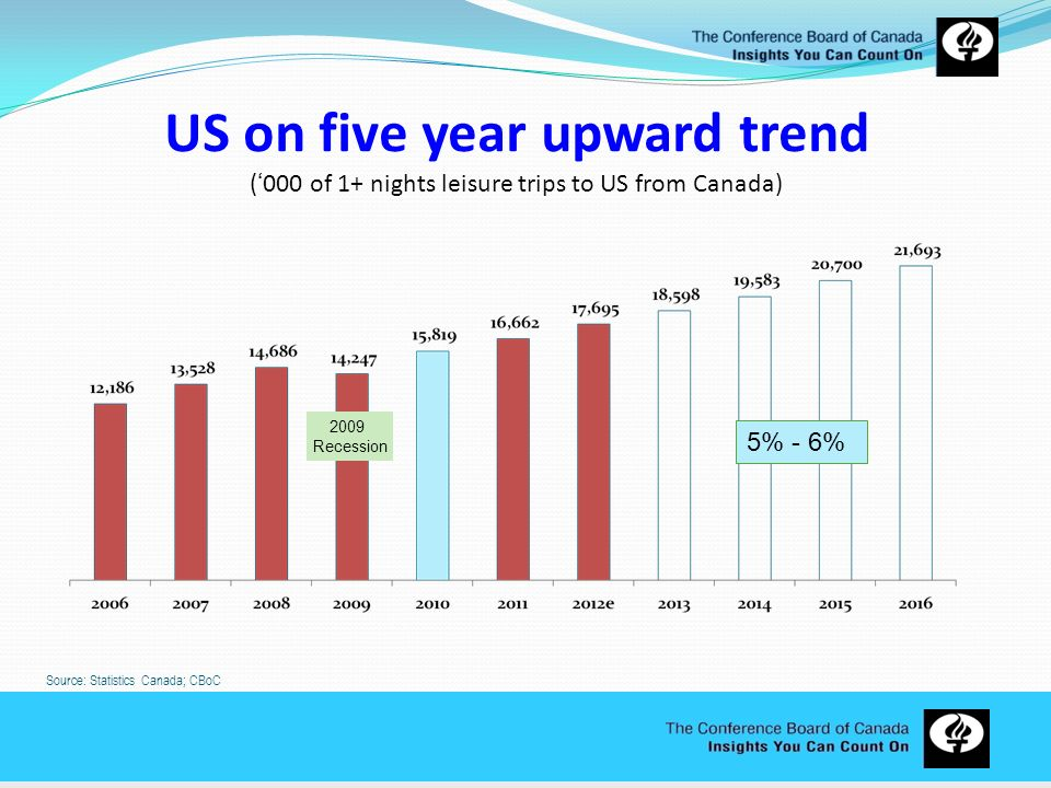 US on five year upward trend ('000 of 1+ nights leisure trips to US from Canada)