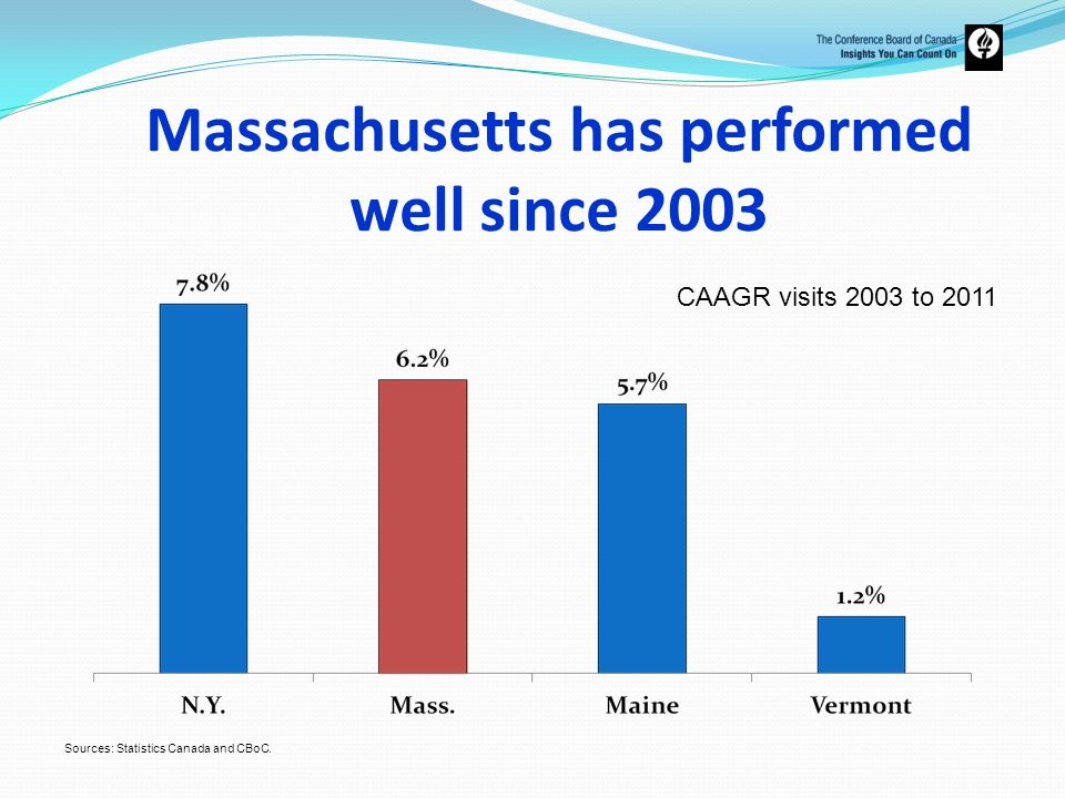 Massachusetts has performed well since 2003