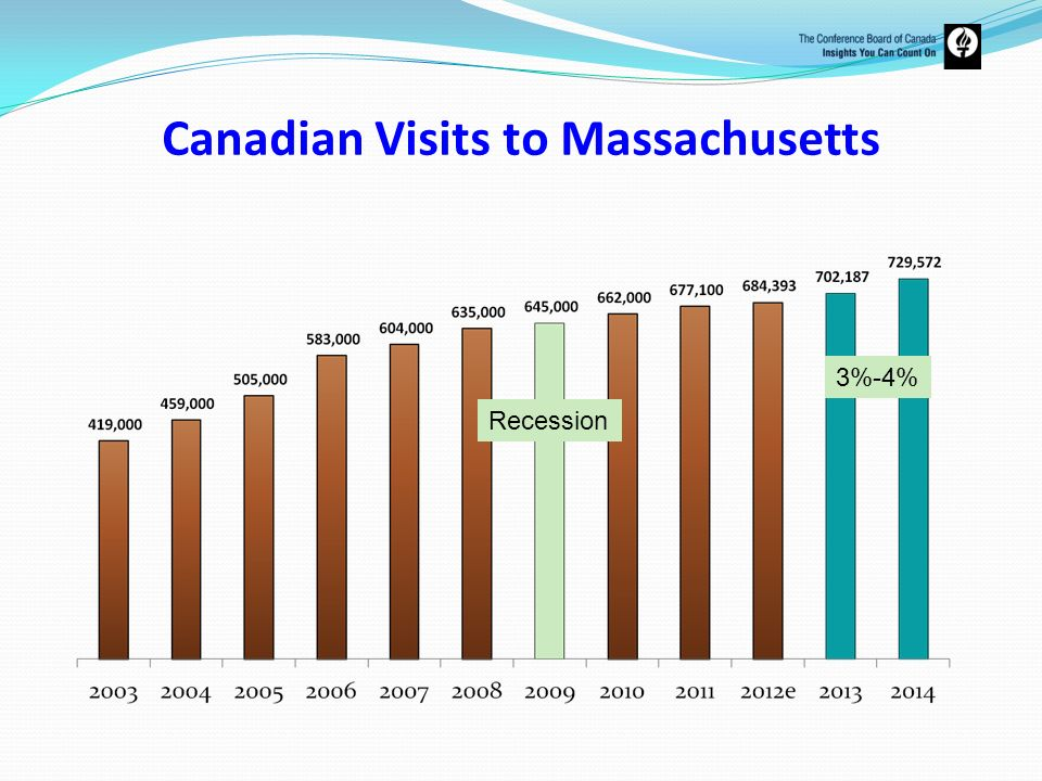 Canadian Visits to Massachusetts