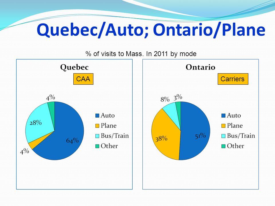 Quebec/Auto; Ontario/Plane