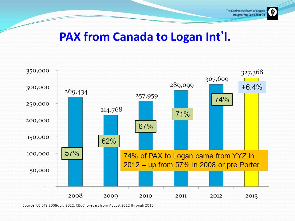 PAX from Canada to Logan Int'l.