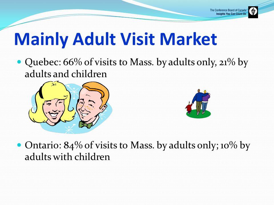Mainly Adult Visit Market