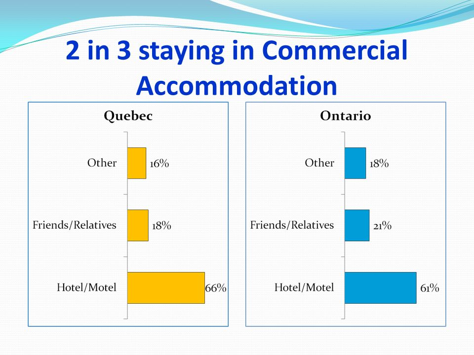 2 in 3 staying in Commercial Accommodation