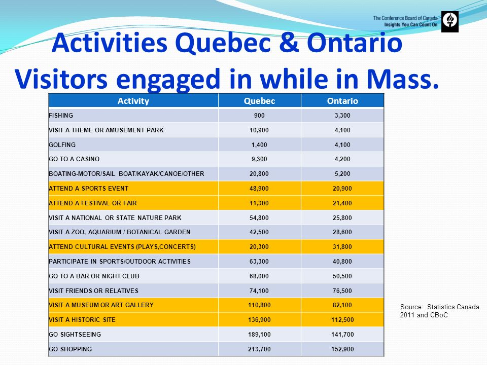 Activities Quebec & Ontario Visitors engaged in while in Mass.