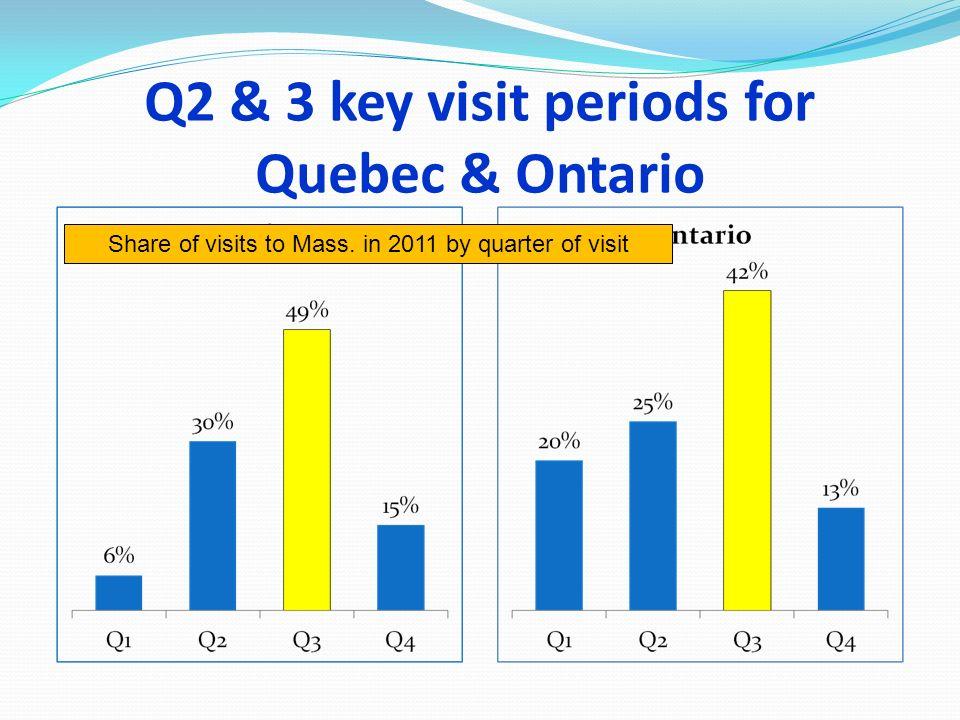 Q2 & 3 key visit periods for Quebec & Ontario