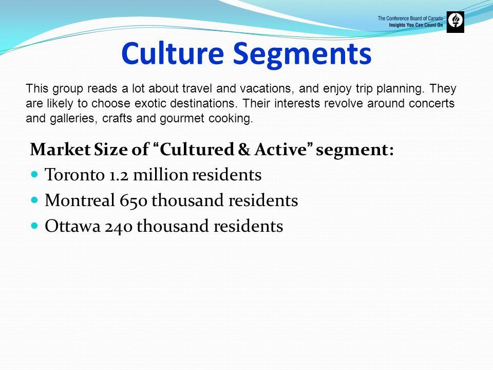 Culture Segments Market Size of Cultured & Active segment: