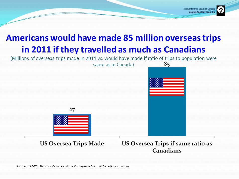 Americans would have made 85 million overseas trips in 2011 if they travelled as much as Canadians (Millions of overseas trips made in 2011 vs. would have made if ratio of trips to population were same as in Canada)