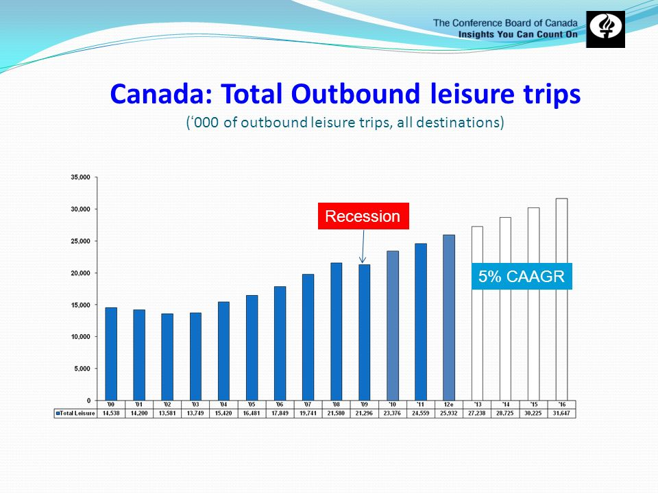 Canada: Total Outbound leisure trips ('000 of outbound leisure trips, all destinations)