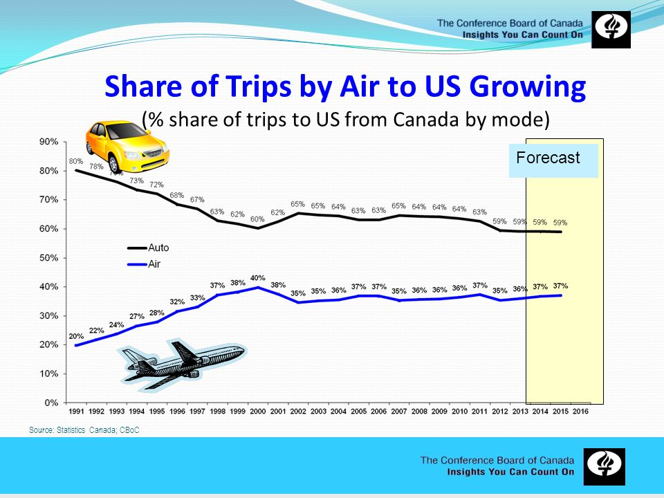 Share of Trips by Air to US Growing (% share of trips to US from Canada by mode)