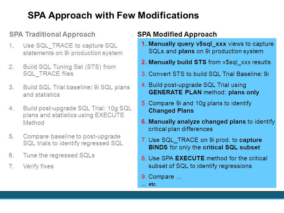 SPA Approach with Few Modifications