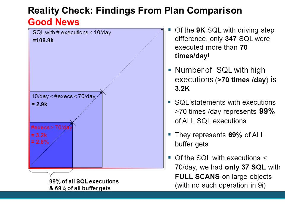 Reality Check: Findings From Plan Comparison Good News
