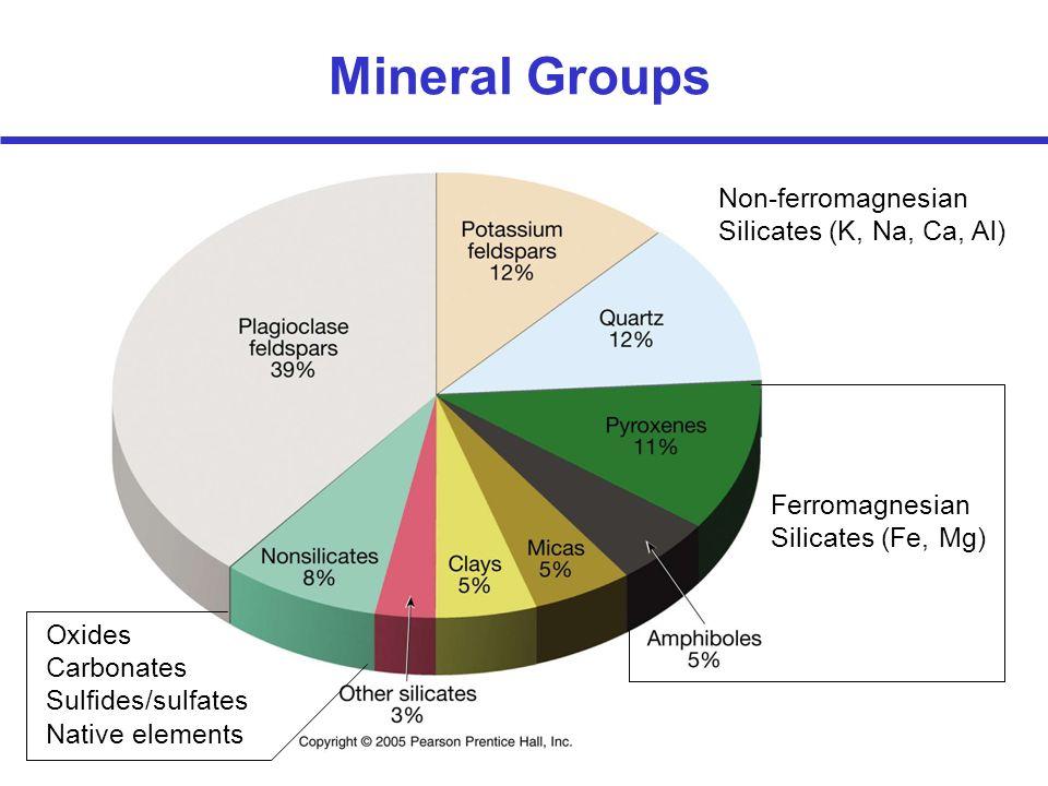 Mineral Groups Non-ferromagnesian Silicates (K, Na, Ca, Al)