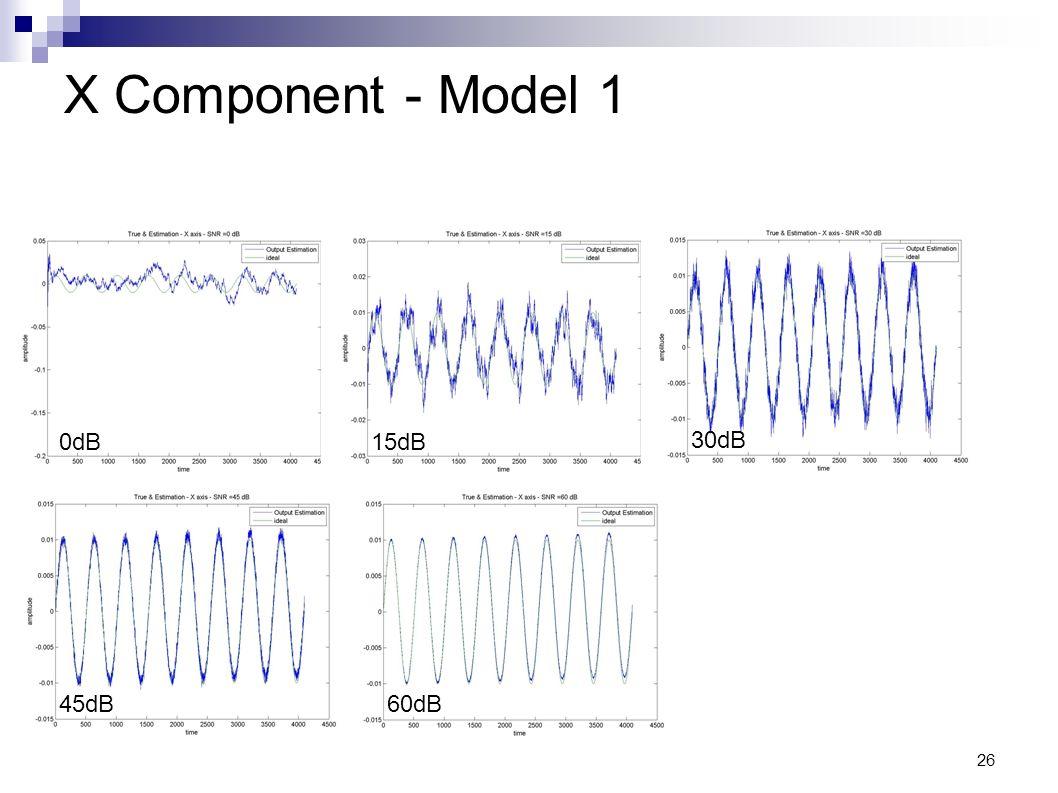 X Component - Model 1 0dB 15dB 30dB 45dB 60dB