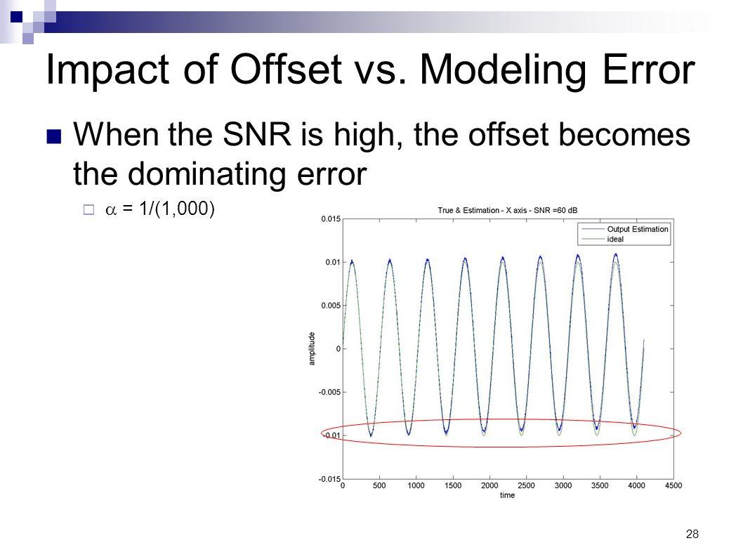 Impact of Offset vs. Modeling Error