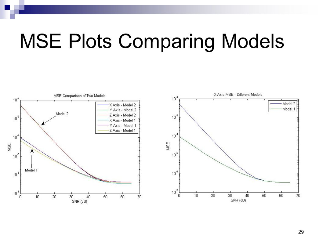 MSE Plots Comparing Models