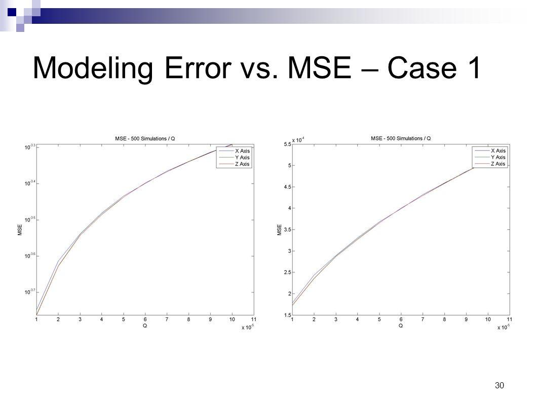 Modeling Error vs. MSE – Case 1