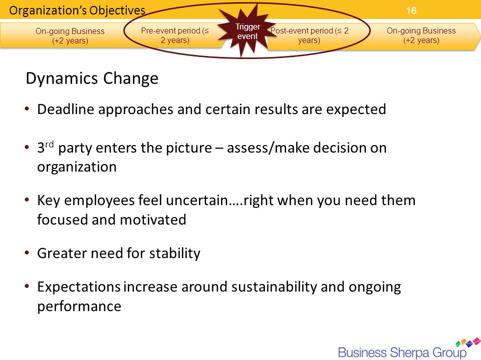 Dynamics Change Deadline approaches and certain results are expected
