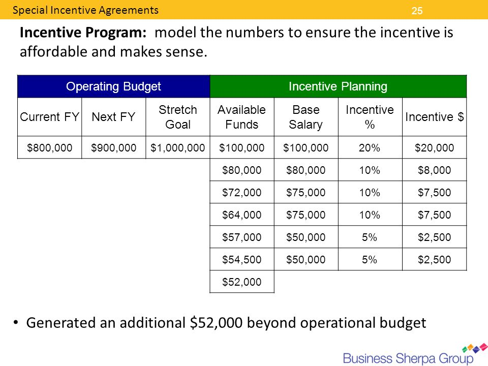 Generated an additional $52,000 beyond operational budget