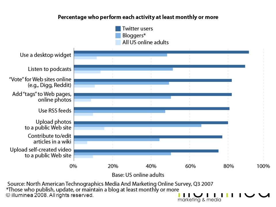 Figure 2 Twitter Users Are Heavy Social Computing Adopters