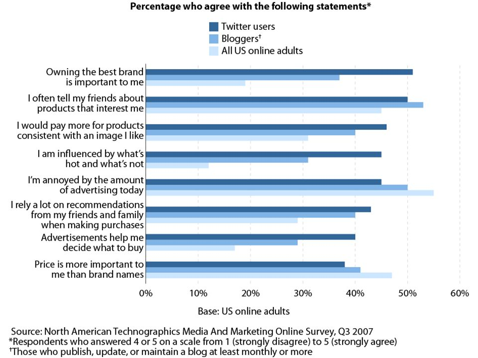 Twitter Users Are Open To Advertising And Likely To Buzz
