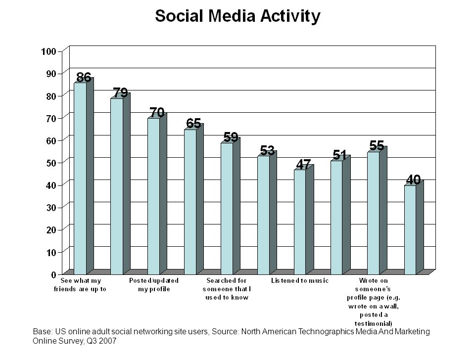 Base: US online adult social networking site users, Source: North American Technographics Media And Marketing Online Survey, Q3 2007
