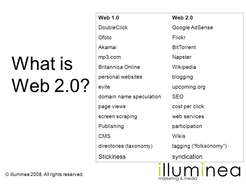 What is Web 2.0 Stickiness syndication Web 1.0 Web 2.0