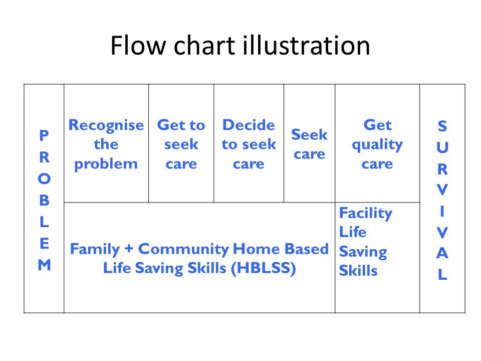 Flow chart illustration