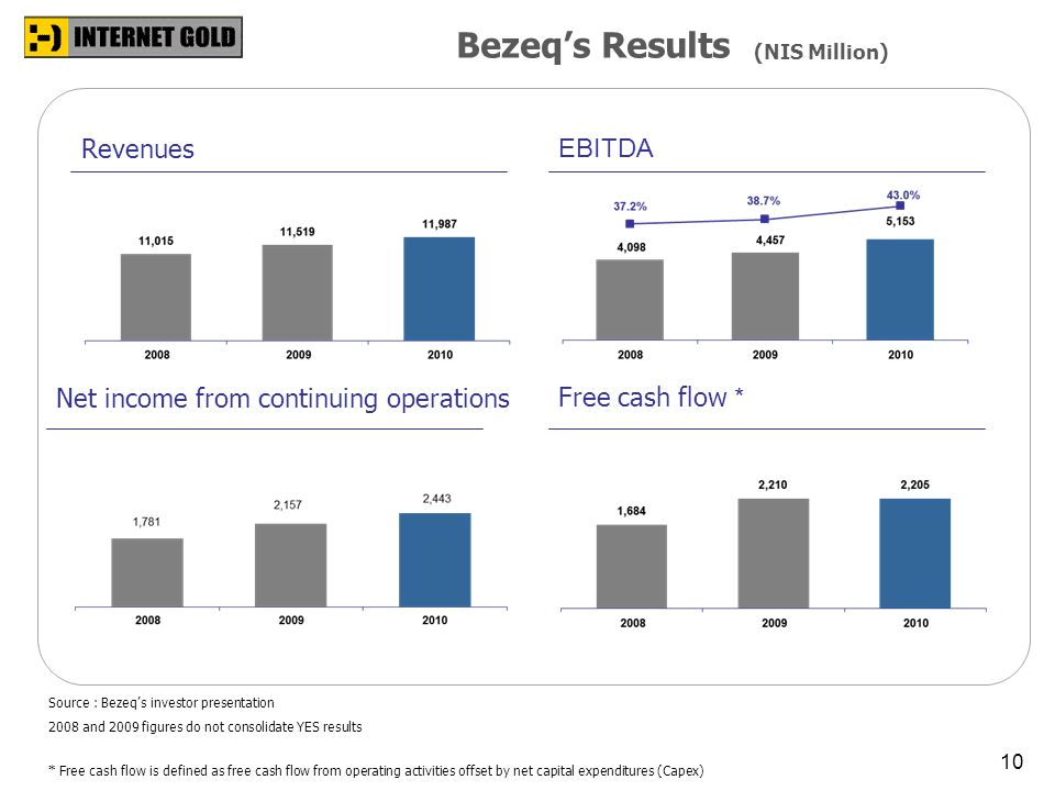 Bezeq's Results Revenues EBITDA Net income from continuing operations